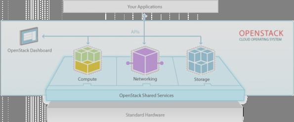 L'architettura di Openstack