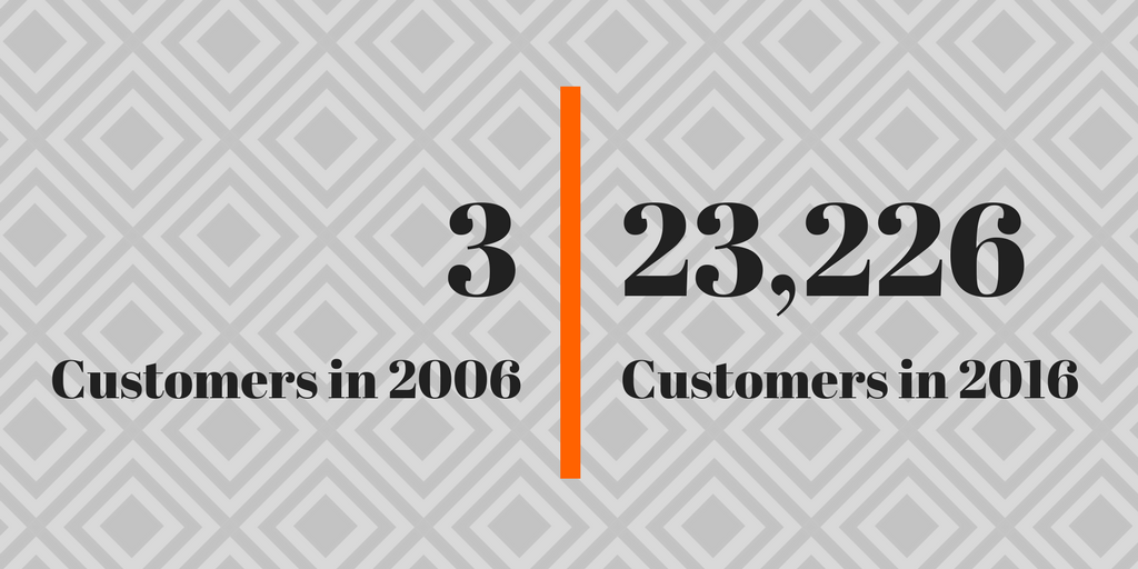 Customers in 2006- 3 - Customers in 2016- 23,226.png