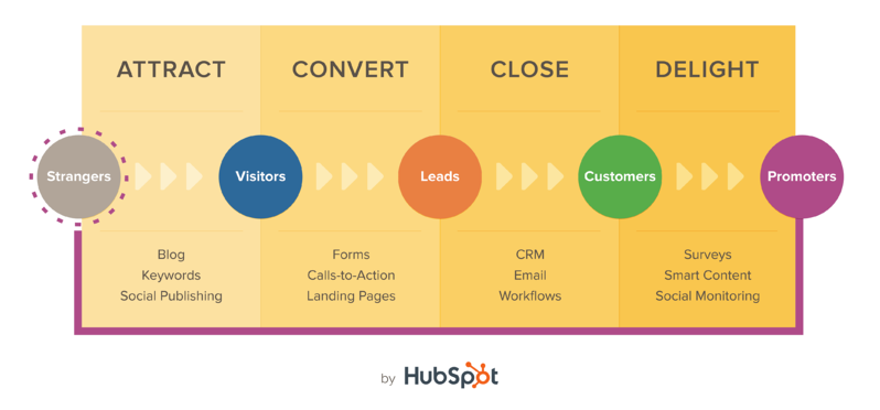 Metodologia dell' Inbound Marketing.png