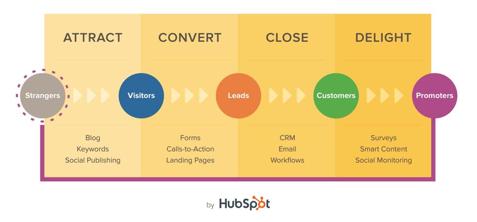Trovare nuovi clienti con l'Inbound Marketing