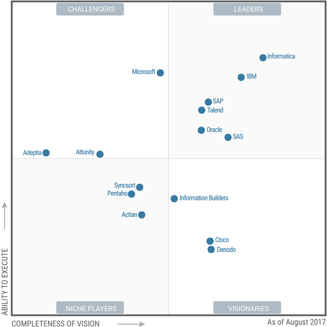 Gartner's Magic Quadrant for Data Integration 2017
