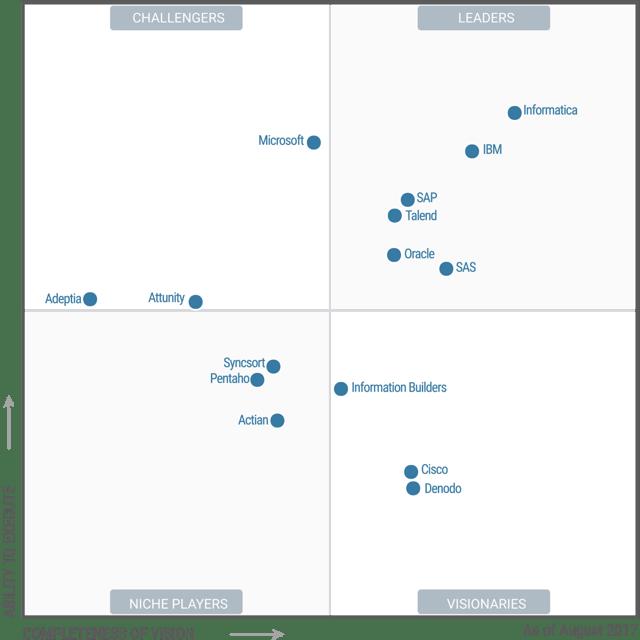 Gartner's Magic Quadrant for Data Integration 2017