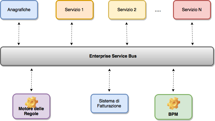 Pre-billing system consolidated architecture | Enterprise Service Bus