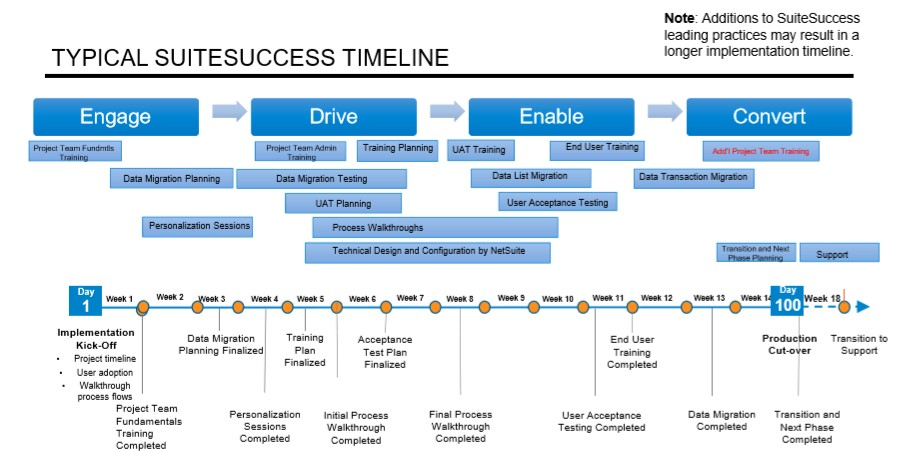 SuiteSuccess - Typical Timeline