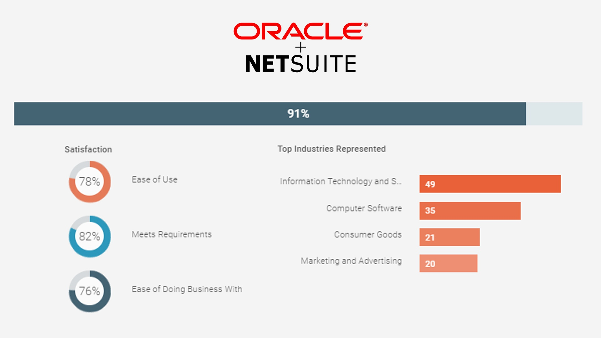 Customer Satisfaction Oracle-NetSuite