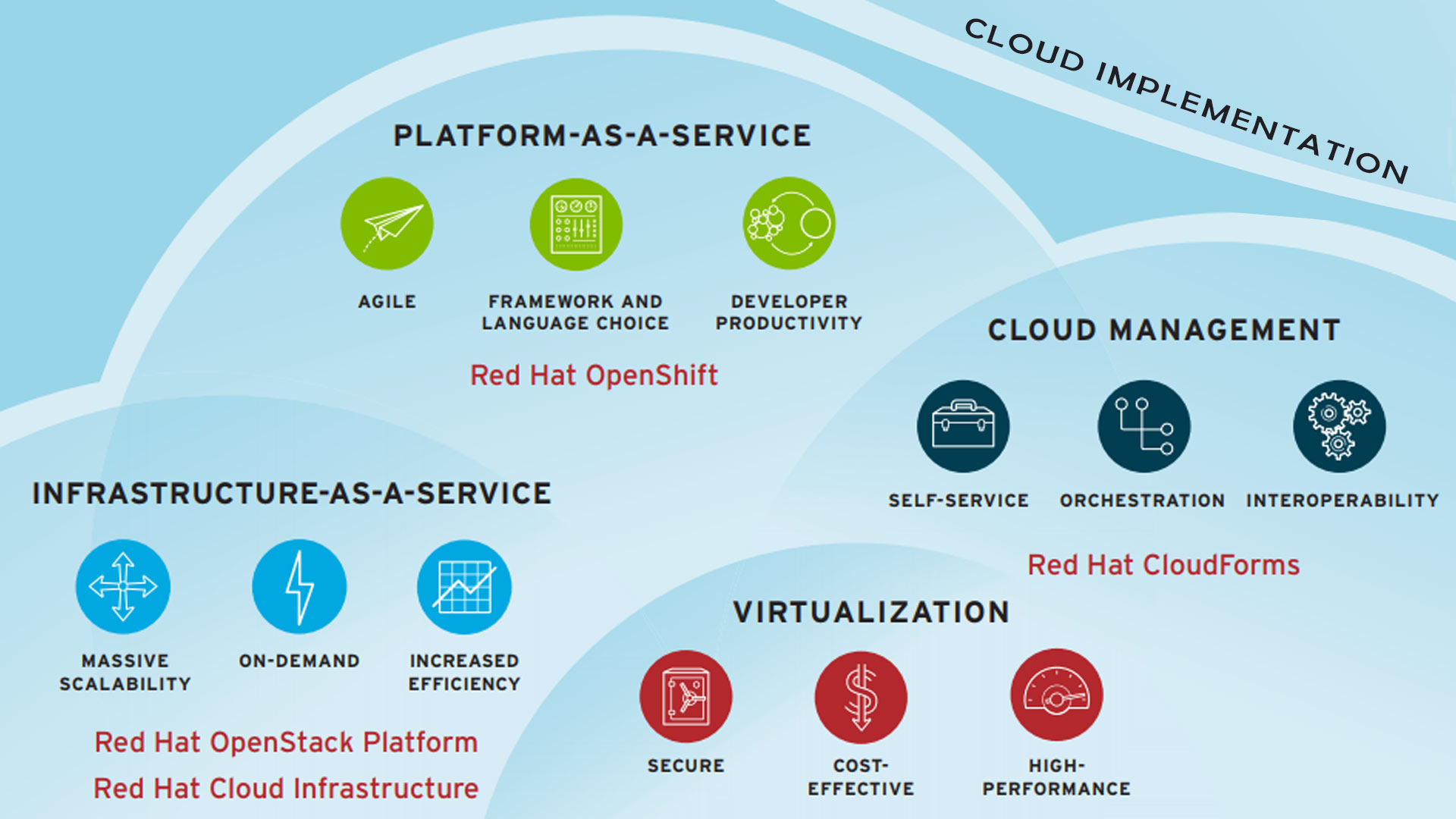 La tecnologia di Red Hat nella Cloud Implementation