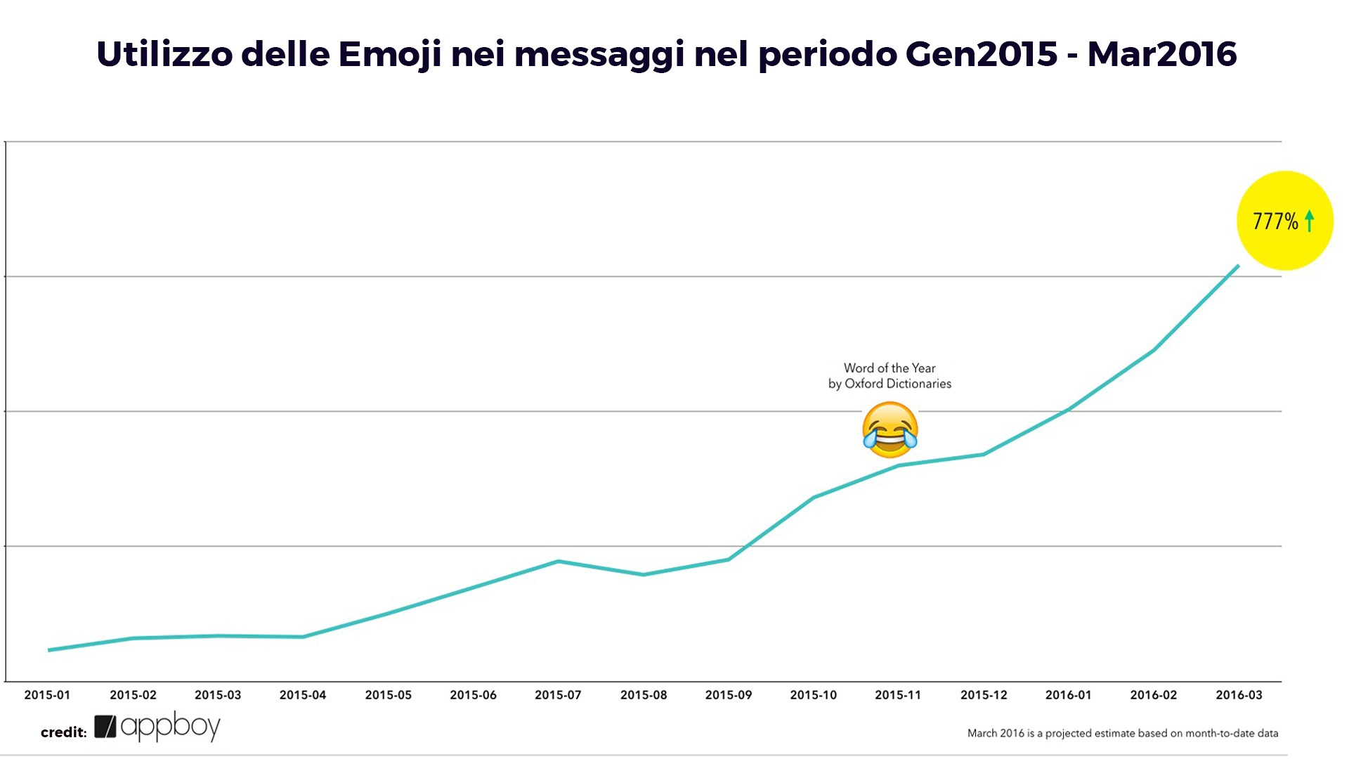 emoji-usage-message-appboy