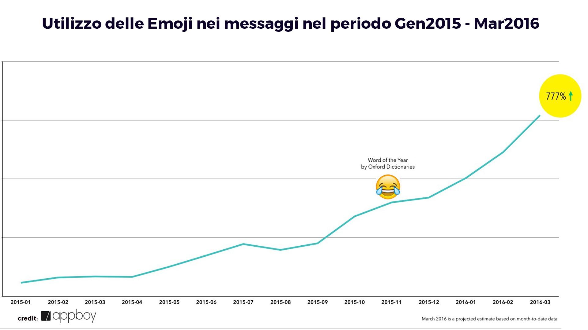 emoji-usage-message-appboy