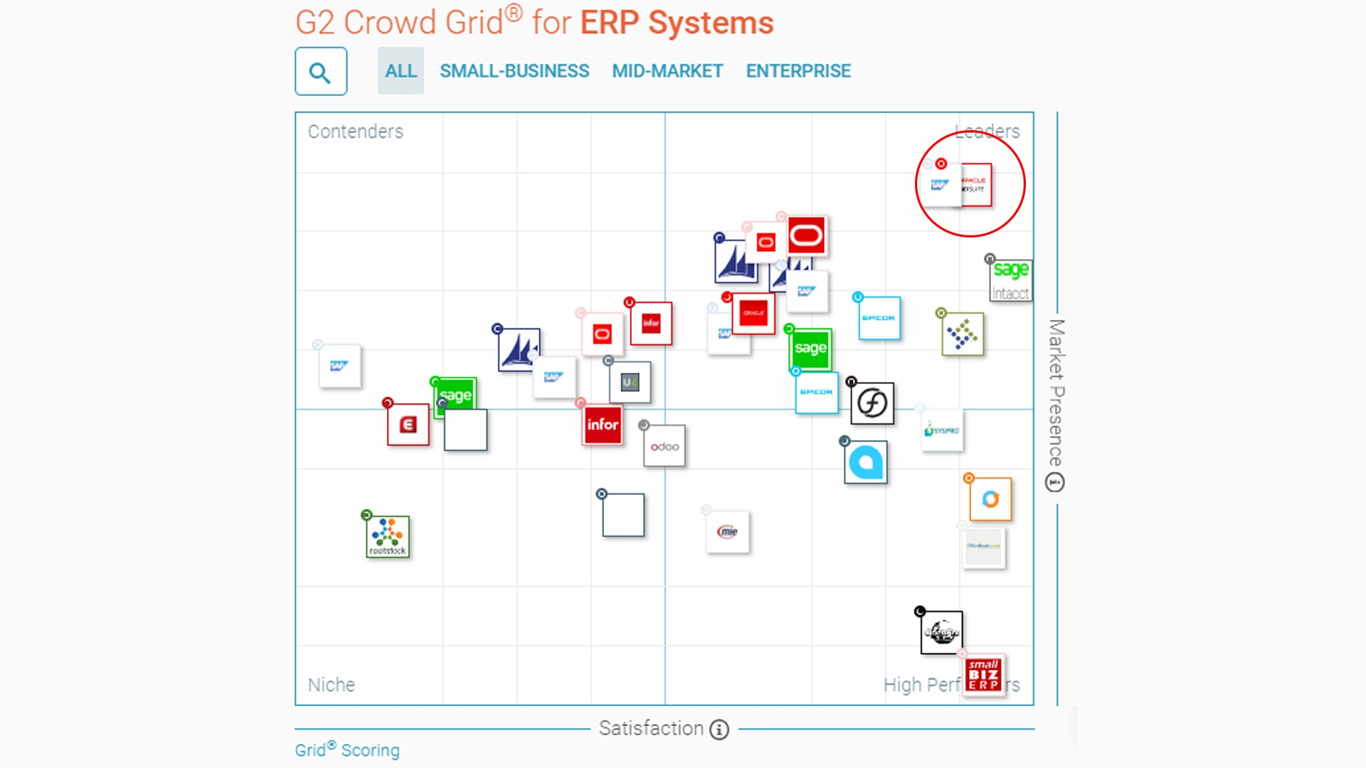 G2 Crowd Grid for ERP Systems