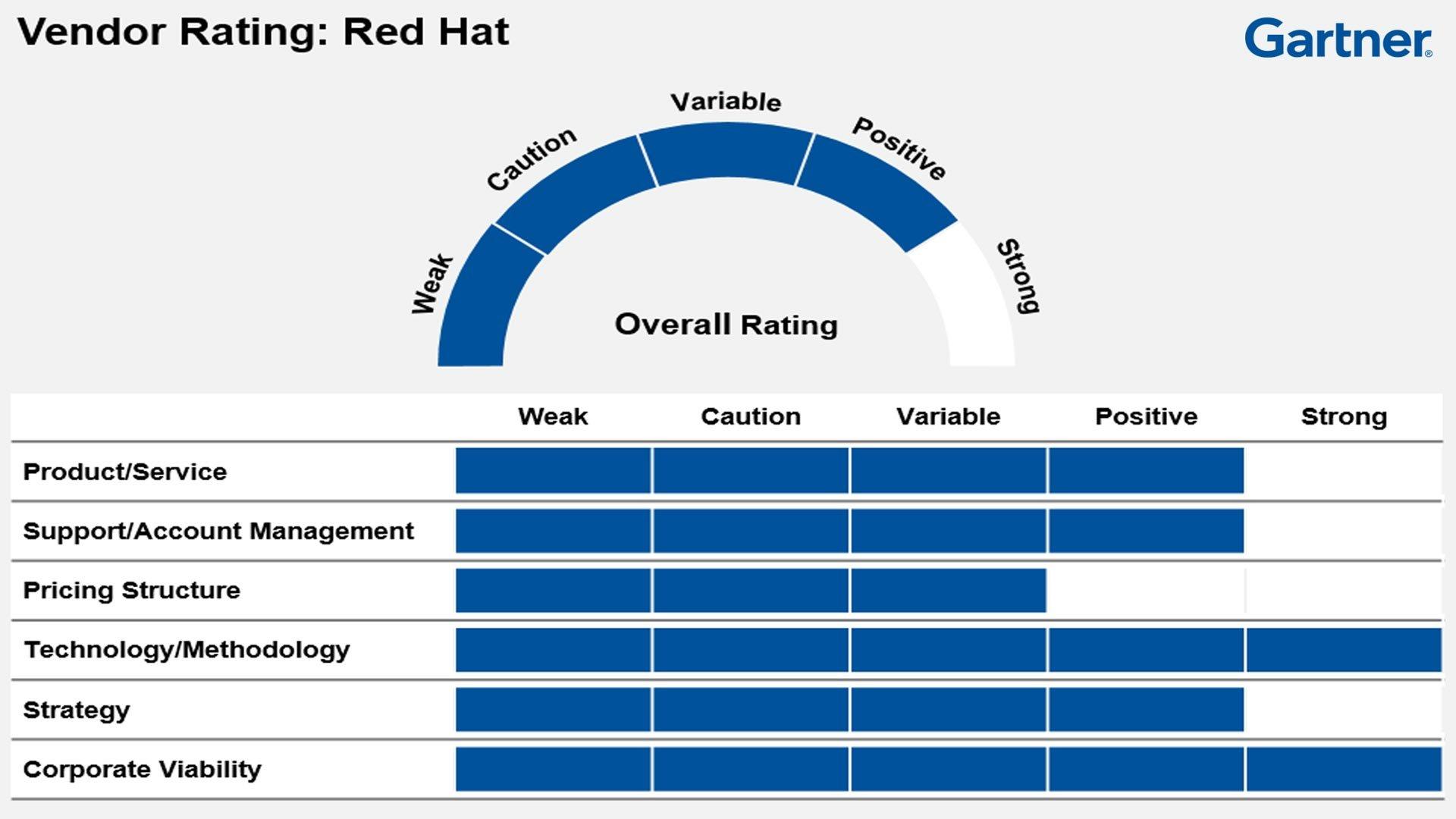 La forza di Red Hat   I dettagli della valutazione