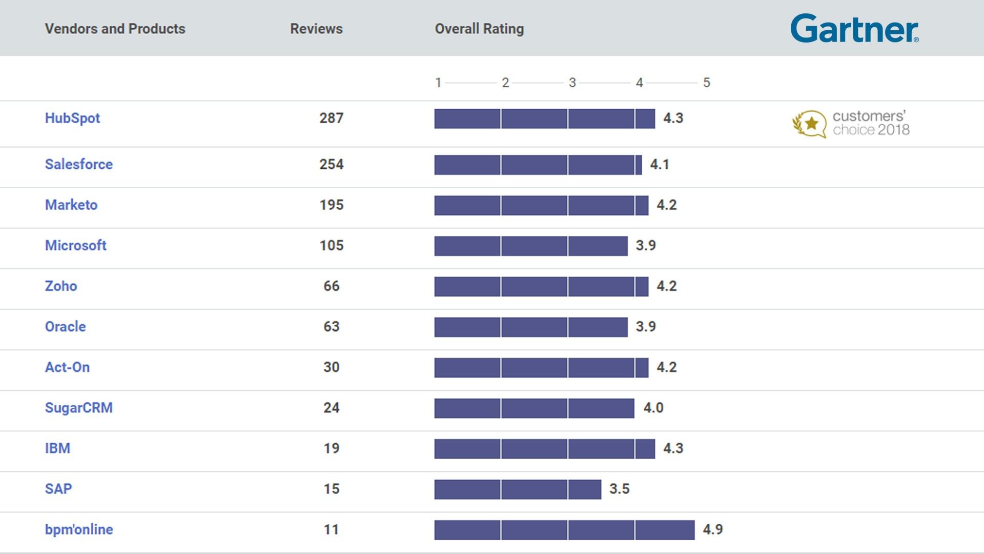 HubSpot ha riscosso molto successo tra i suoi utenti, ancor più di quelli di altre piattaforme del calibro di Salesforce, Marketo, Microsoft e Zoho