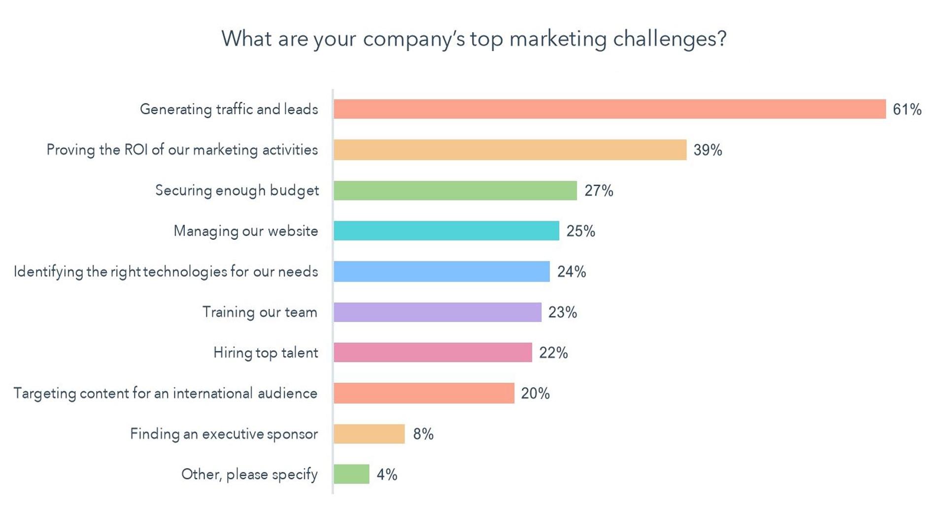 Le sfide di marketing che affrontano le imprese