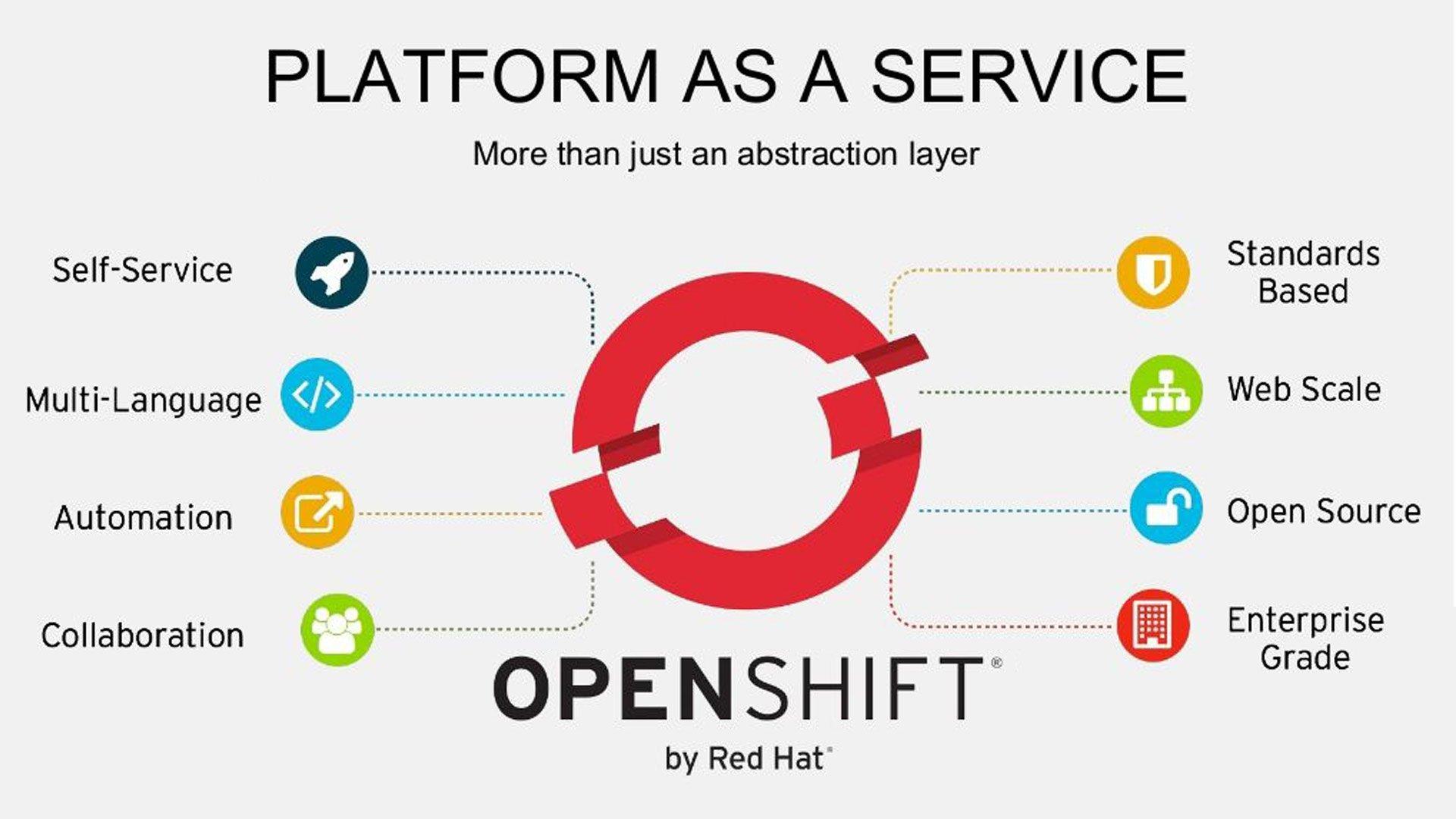 Openshift   Platform as a Service
