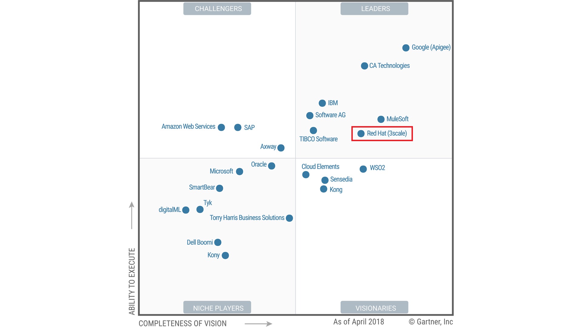 red hat 3scale in magic quadrant gartner full life cycle api management1