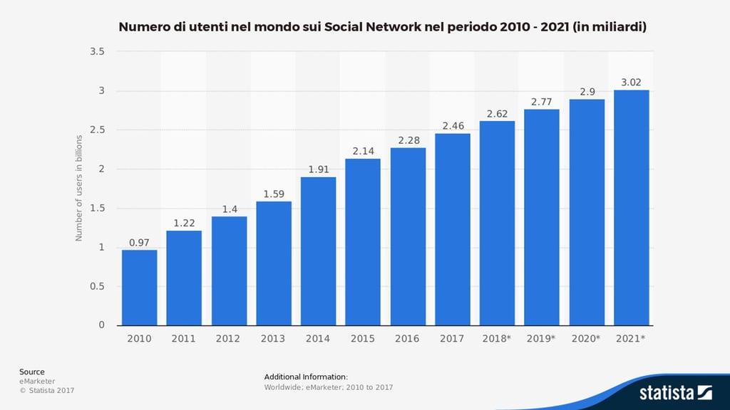 Numero di utenti nel mondo sui Social Network nel periodo 2010-2021 (mld)