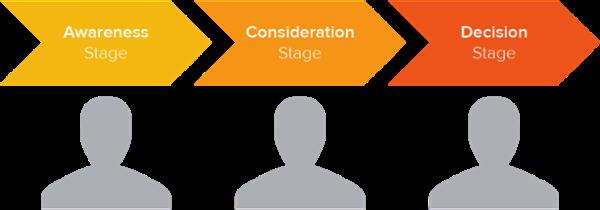 Buyer's Journey | Inbound Marketing Funnel