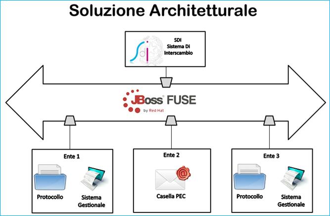 Architettura Fattura Elettronica PA di Regione Marche.png