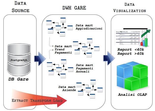 Data Warehouse Comune Padova.png