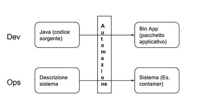 DevOps, automazione e Openshift.jpg