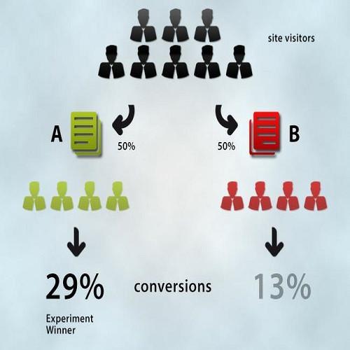 Lead Generation | Digital Marketing