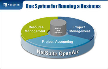 An integrated system makes revenue recognition system streamlined
