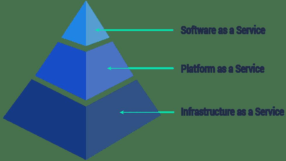 Piramide del cloud  | differenza tra iaas paas e saas