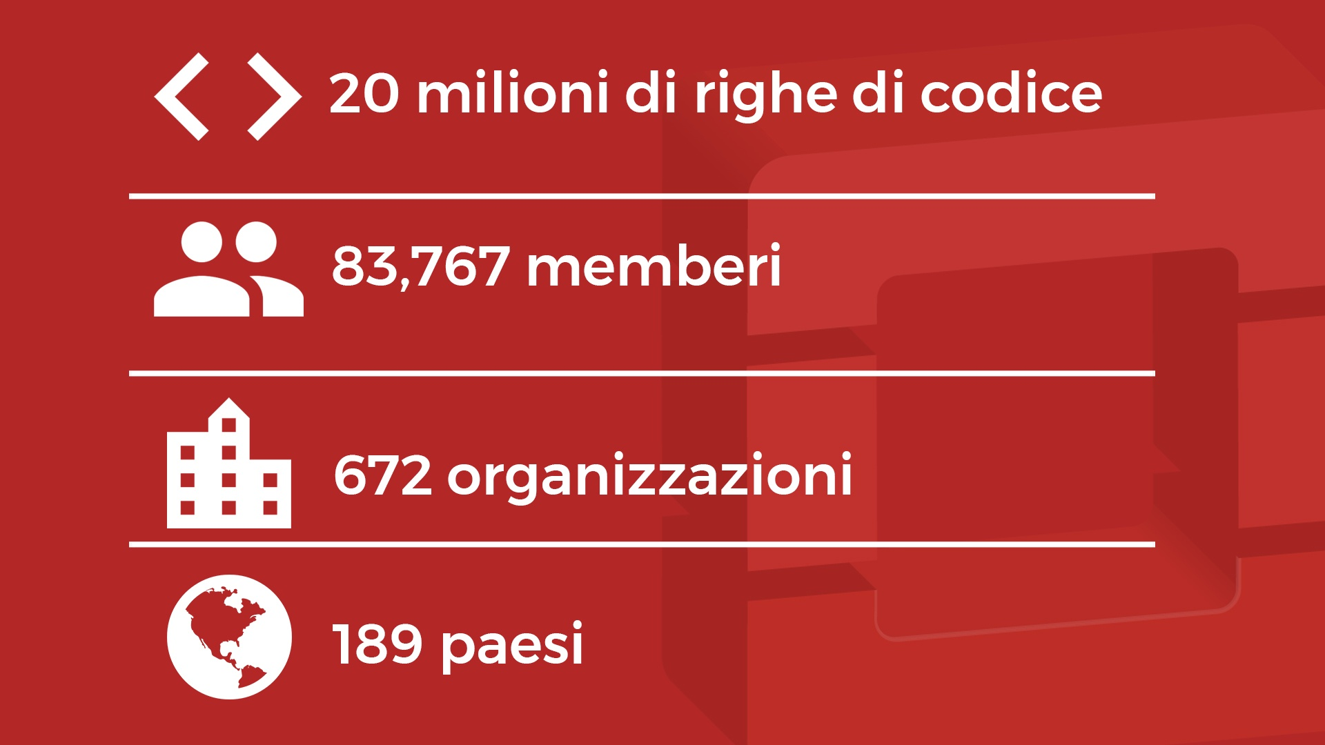 OpenStack statistiche