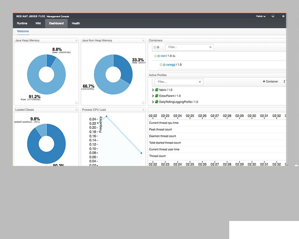 Red Hat JBoss Fuse | Piattaforma di System Integration | Integrazione applicativa