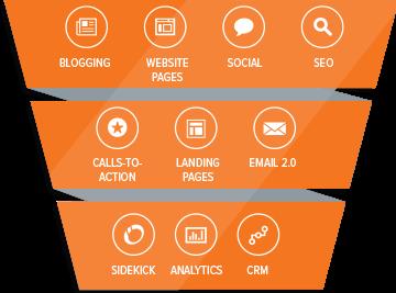 HubSpot Software per l'Inbound Marketing