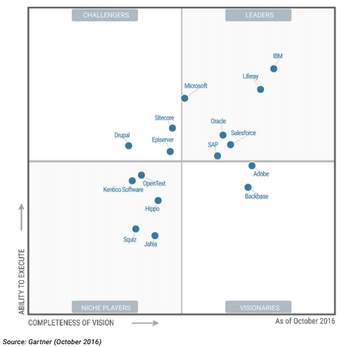 Gartner Magic Quadrant for Horizontal Portals - Oct, 2016 - Liferay
