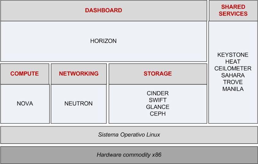 componenti di openstack