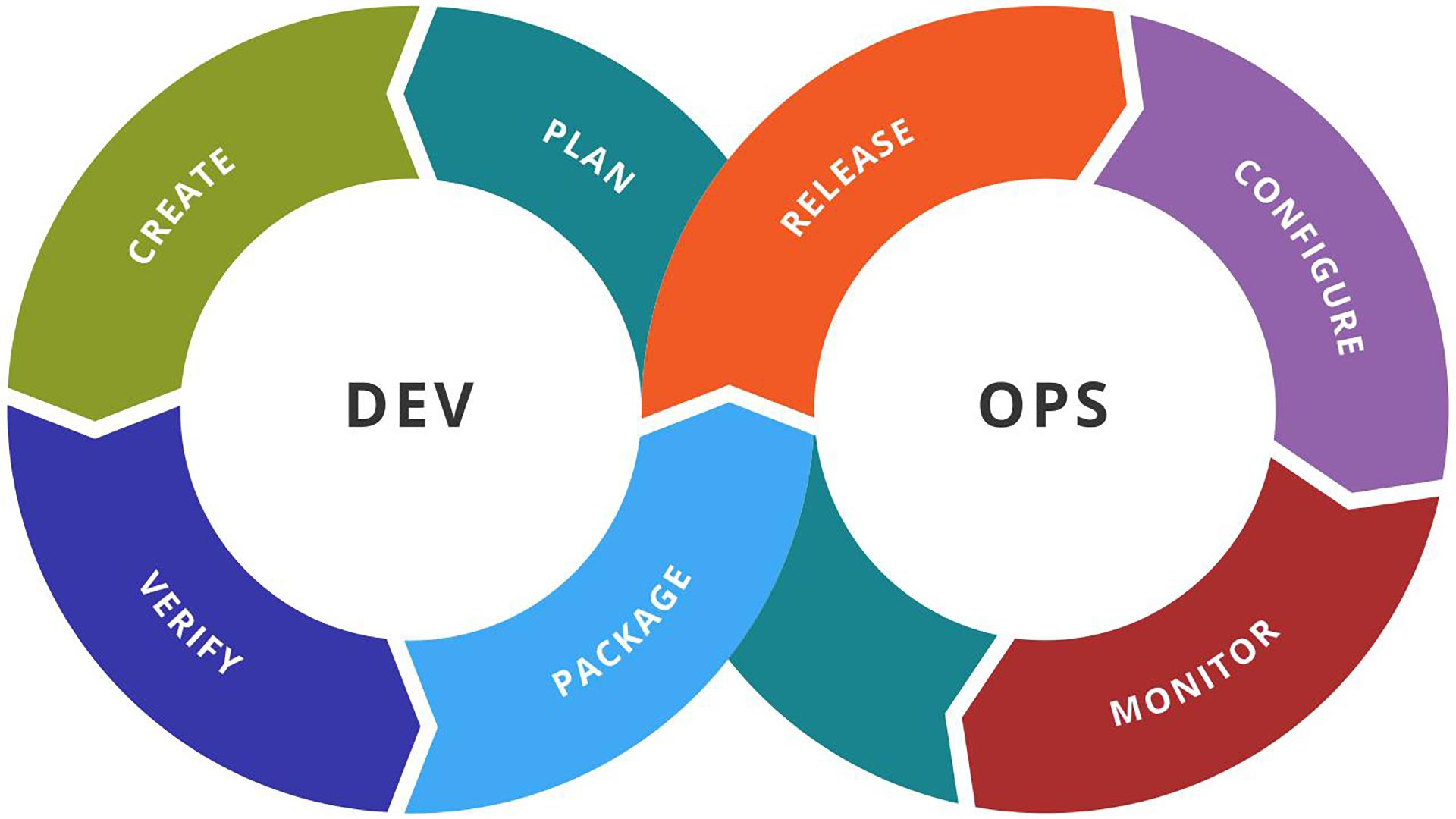 Extra Red - DevOps methodology
