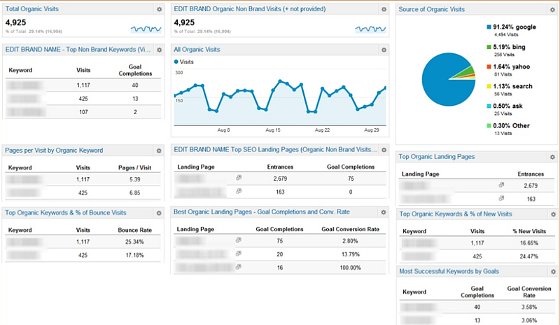 google-analytics-seo-dashboard | Digital Marketing