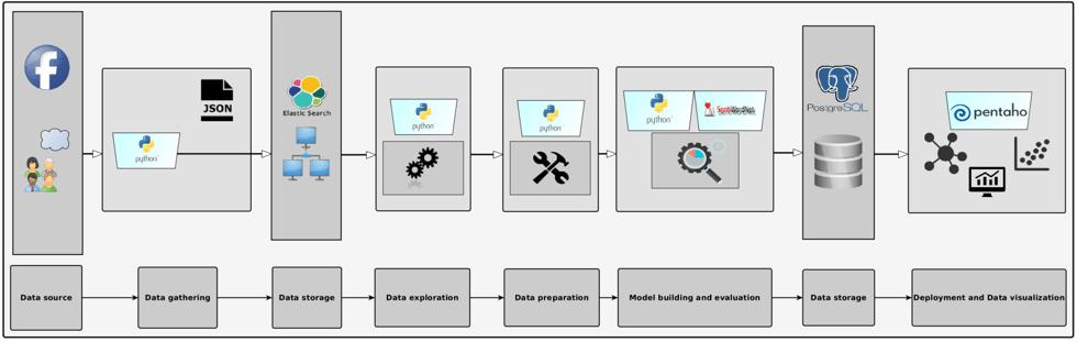 Piaggio | Project Workflow | Integrazione tra sistemi di gestione aziendale e sistemi di reportistica