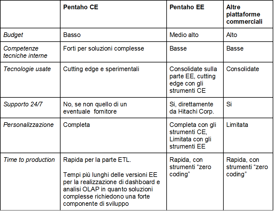 Pentaho Community Edition vs Pentaho Enterprise Edition