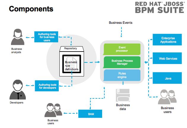 Componenti di Red Hat JBoss Business Process Management Suite - RedHat Jbpm suite
