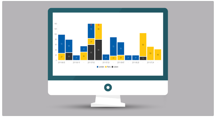 Grafico a barre | Pentaho Data Visualization