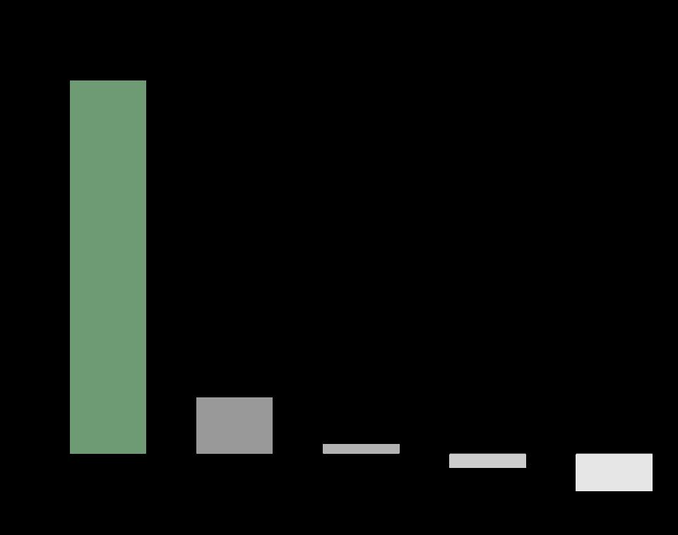 NetSuite Italia | Gartner: crescita delle quote di mercato