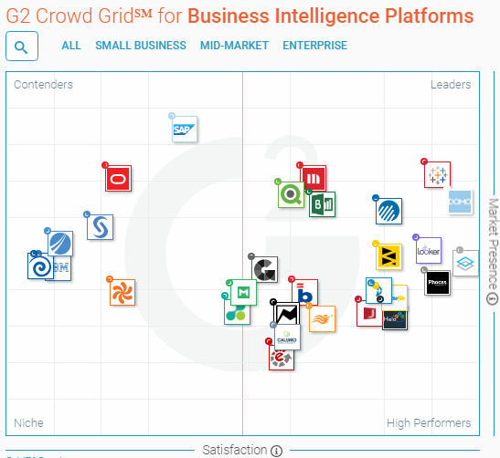 Qlikview and Pentaho in G2 Crowd Grid for BI.png