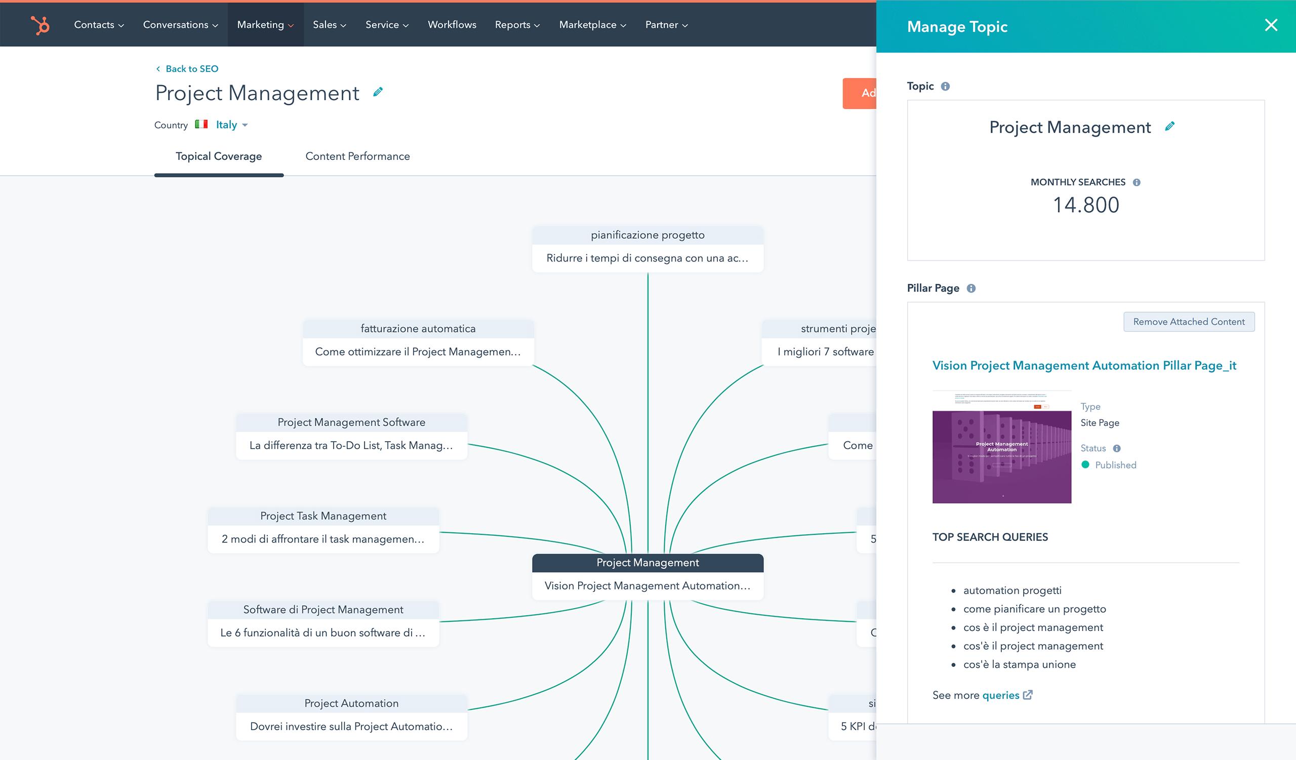 HubSpot Content Strategy