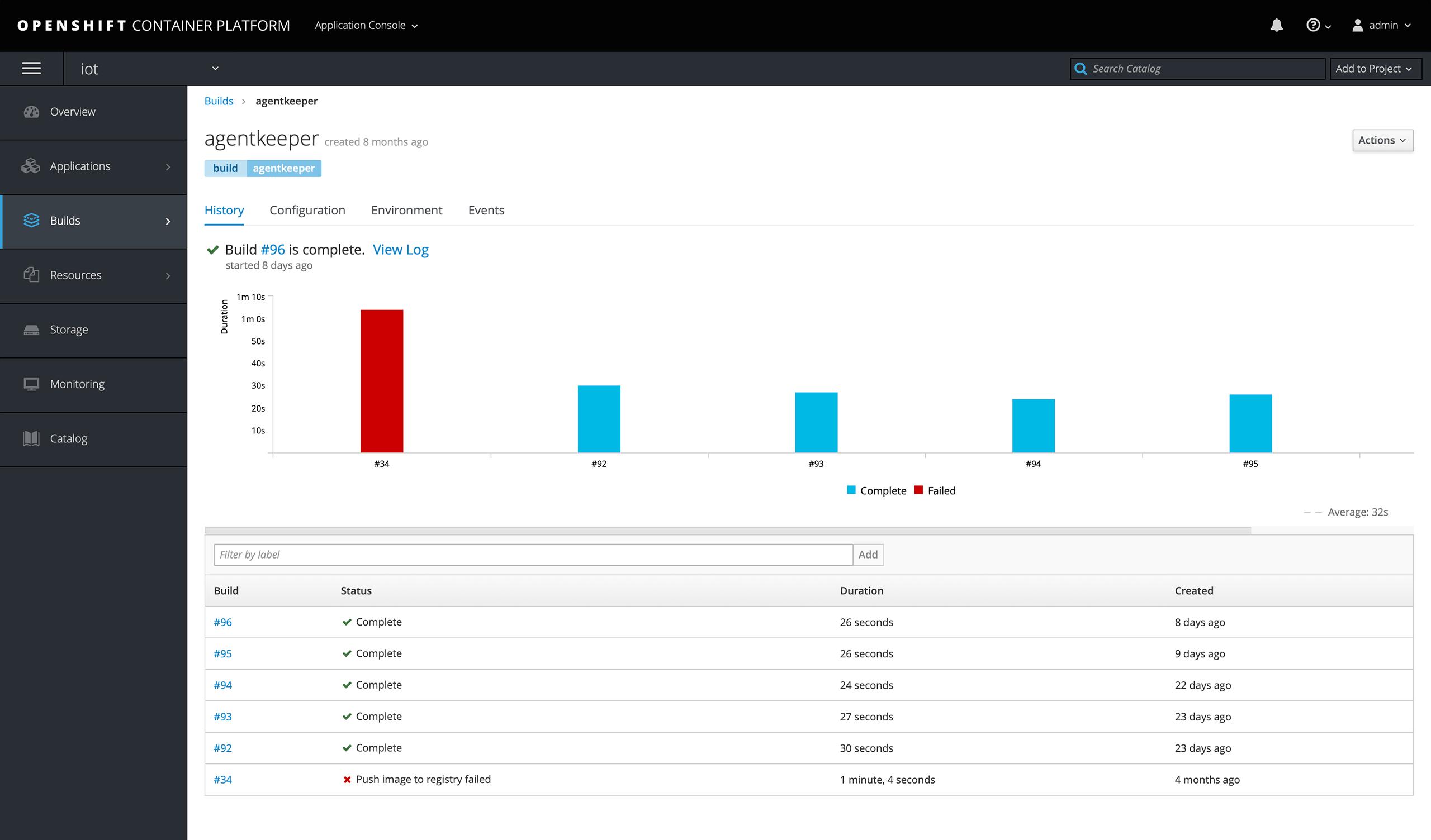 OpenShift Produttività Sviluppatori