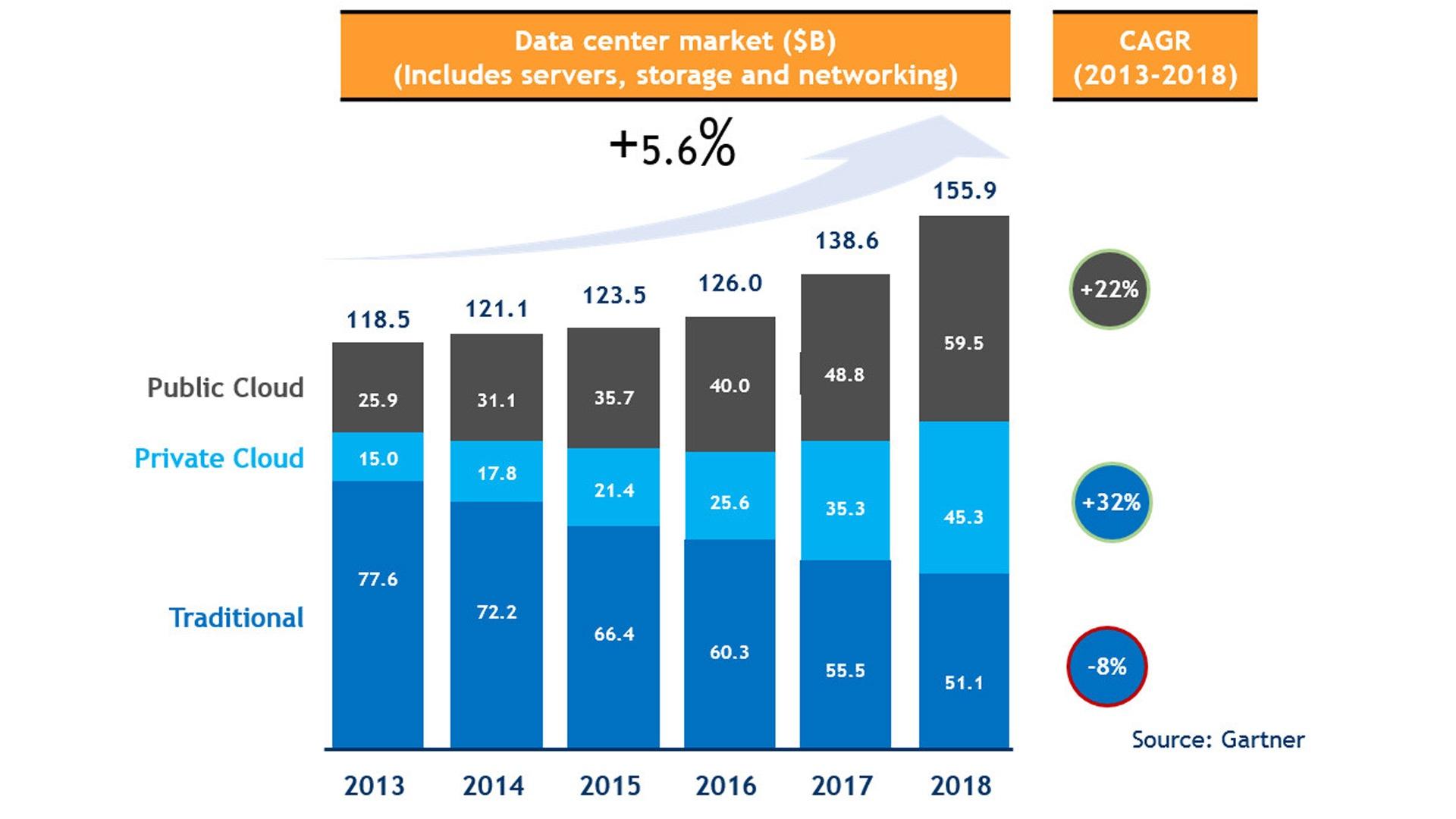 Gartner | La quota del cloud privato sta mostrando tassi di crescita maggiori