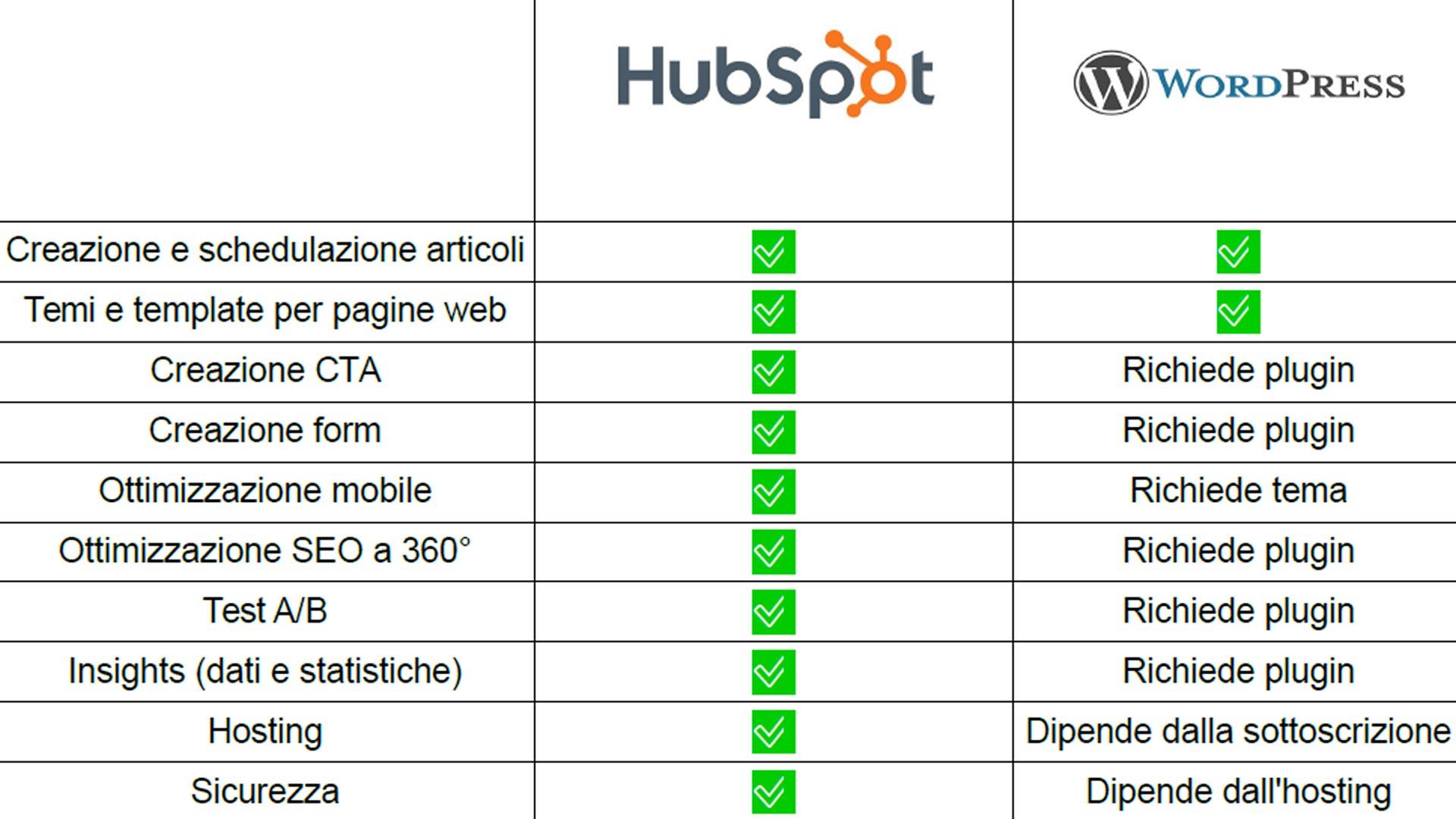 HubSpot CMS vs WordPress CMS | Tabella riassuntiva