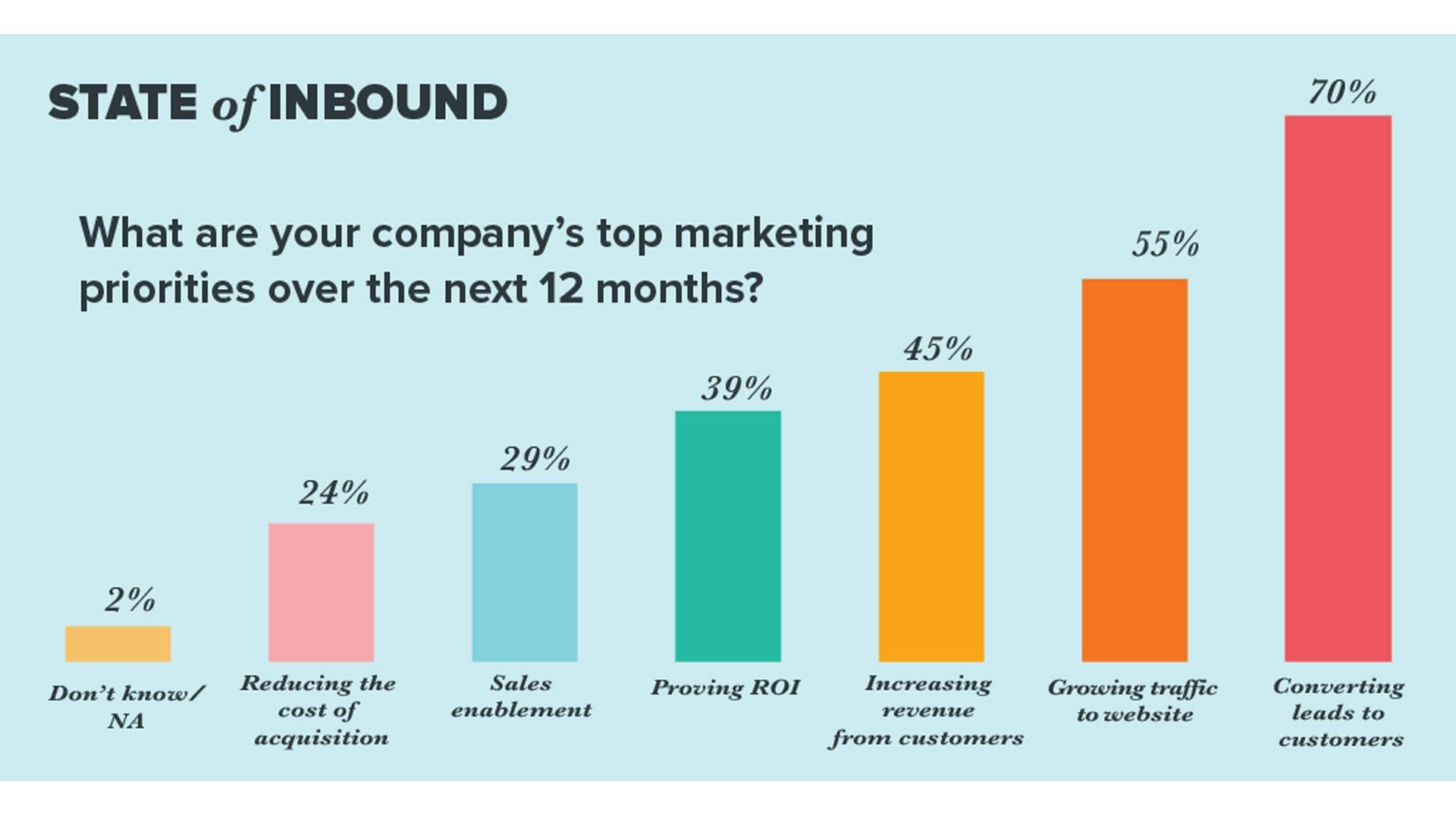 Priorità nel Marketing nel prossimo anno